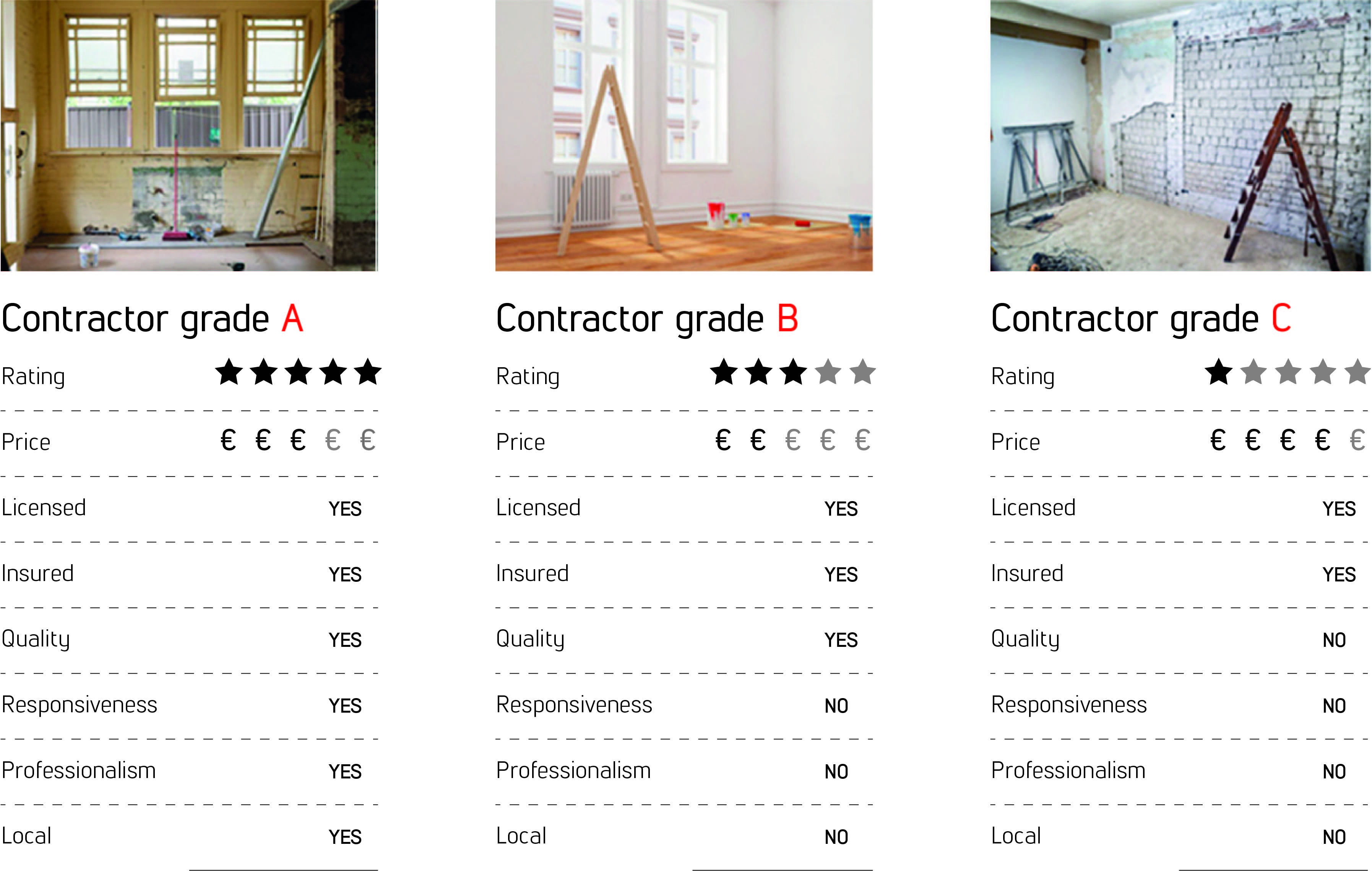 contractor rating